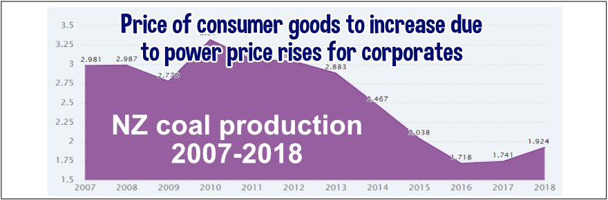 Huge wholesale power price increases will be paid by consumers